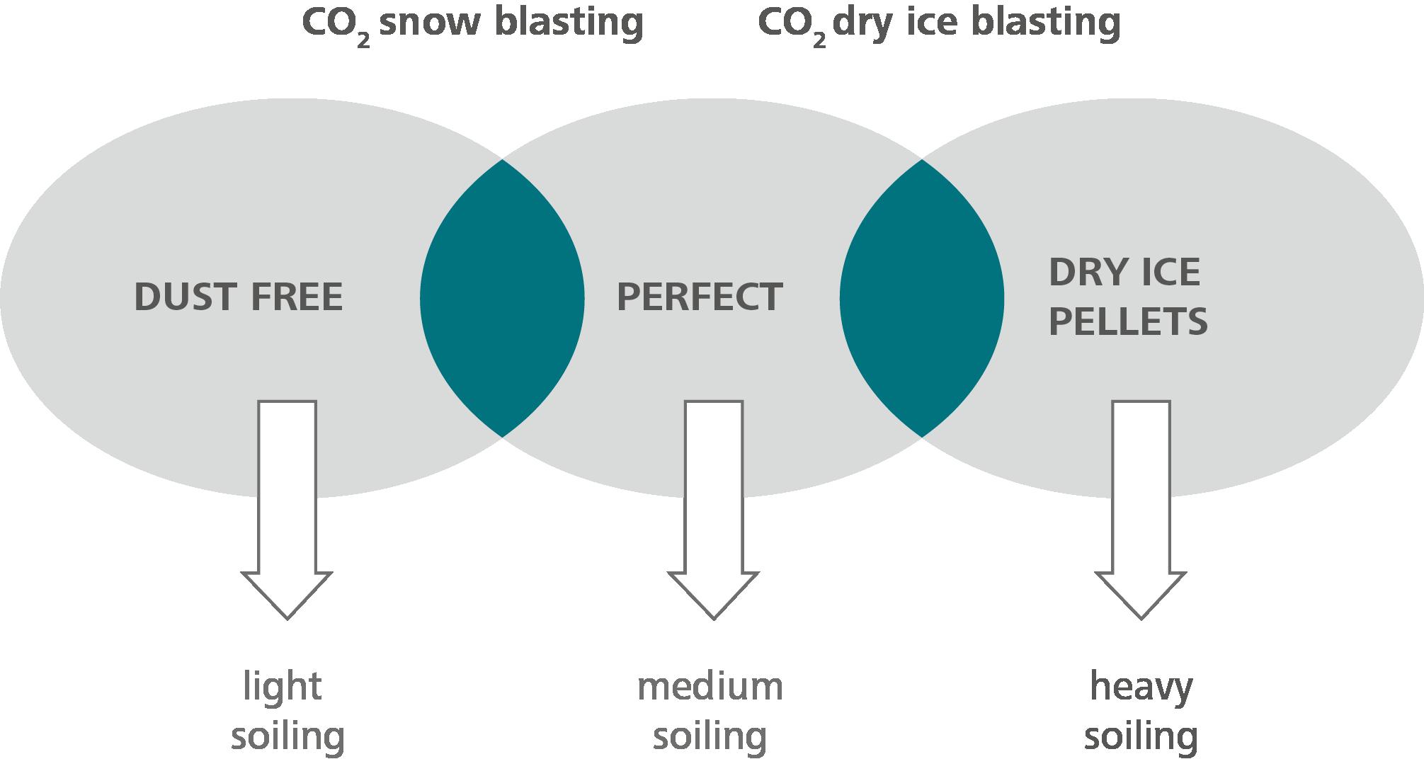 Schema Abbildung CO2